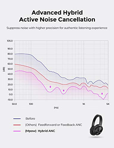 mpow hybrid noise cancelling picture 002 - Mpow Hybrid Noise Cancelling